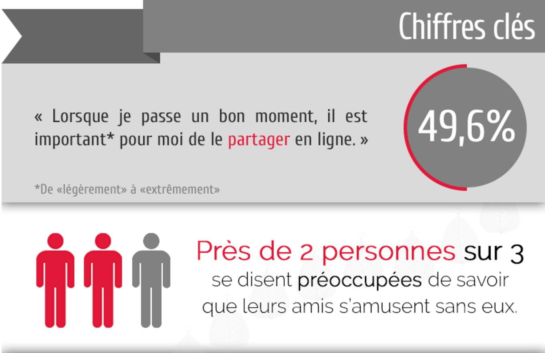 Chiffres clés du FoMO en France