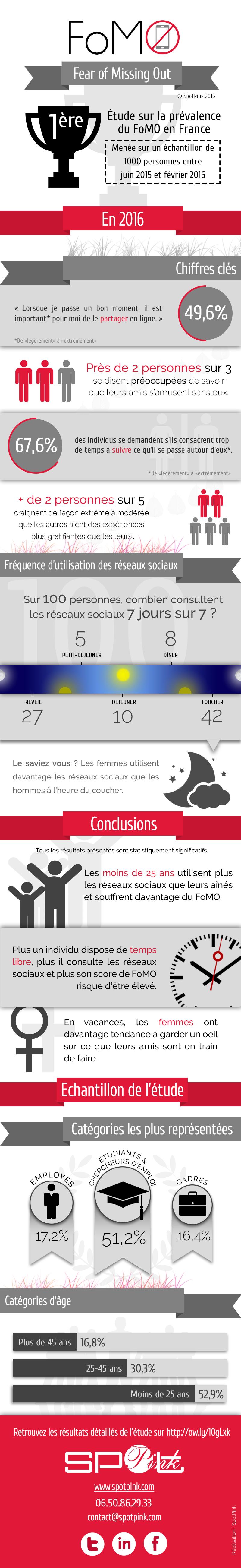 Infographie Etude sur la prévalence du FoMO en France et la fréquence d'utilisation des réseaux sociaux