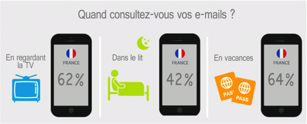 Les français accros aux e-mails (étude Adobe, octobre 2016)
